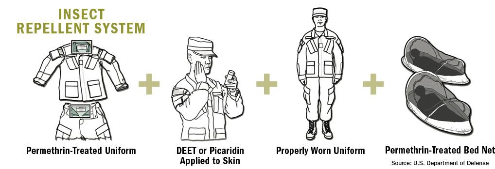 Pertahanan Nyamuk